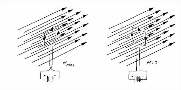Mágneses tér indukció vektora